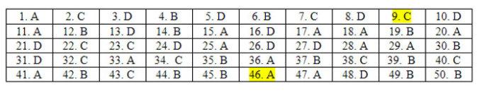 Đáp án 24 mã đề Tiếng Anh thi tốt nghiệp THPT - 4