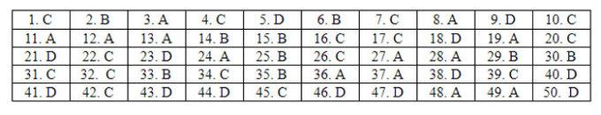 Đáp án 24 mã đề Tiếng Anh thi tốt nghiệp THPT - 6