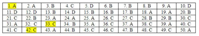 Đáp án 24 mã đề Tiếng Anh thi tốt nghiệp THPT - 14