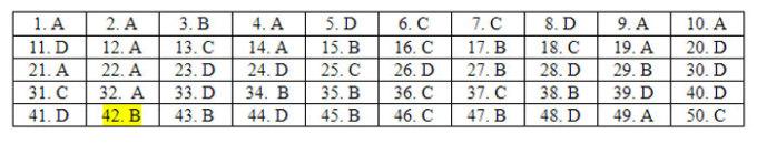 Đáp án 24 mã đề Tiếng Anh thi tốt nghiệp THPT - 16