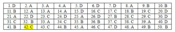 Đáp án 24 mã đề Tiếng Anh thi tốt nghiệp THPT - 28