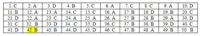 Đáp án 24 mã đề Tiếng Anh thi tốt nghiệp THPT - 30
