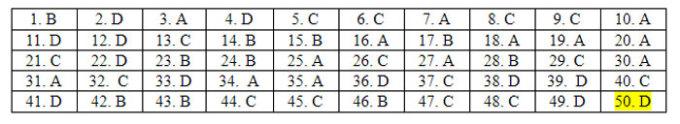 Đáp án 24 mã đề Tiếng Anh thi tốt nghiệp THPT - 44