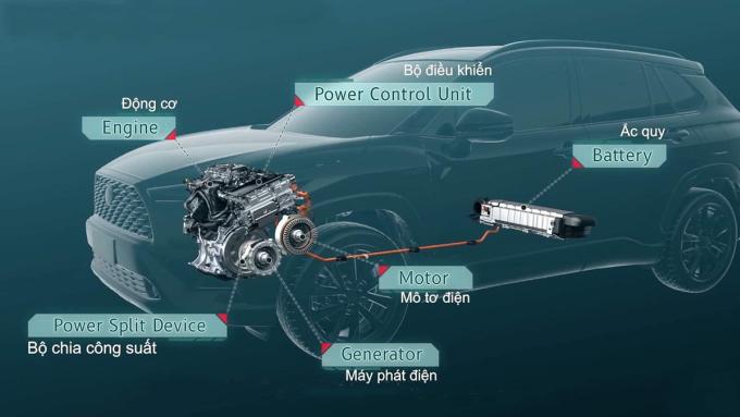 Cấu tạo hệ thống động cơ hybrid của Corolla Cross. Ảnh: TMV