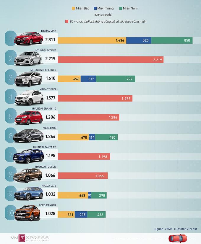 Top 10 xe bán chạy nhất tháng 7 tại Việt Nam. Đồ họa: Tạ Lư - Lương Dũng