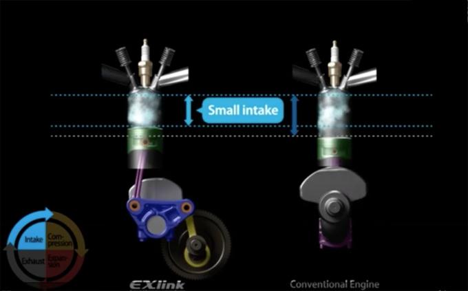 Động cơ EXlink của Honda theo chu trình Atkinson, có điểm chết dưới cao hơn so với động cơ Otto thông thường.