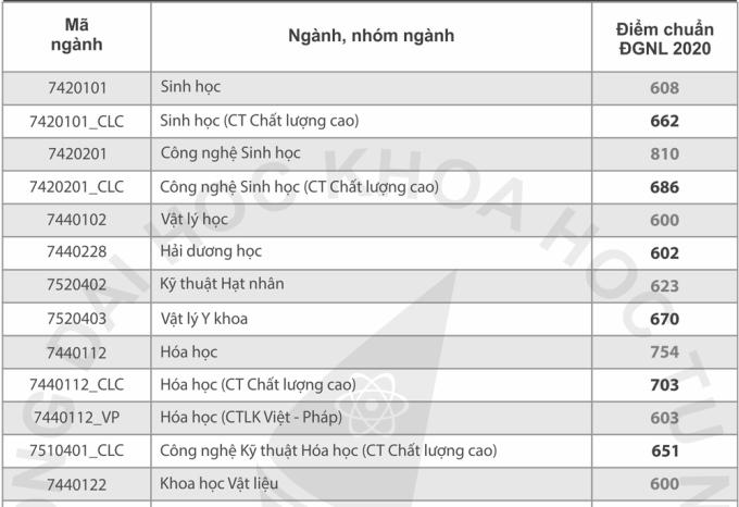 Điểm chuẩn đánh giá năng lực các trường thuộc Đại học Quốc gia TP HCM - 2