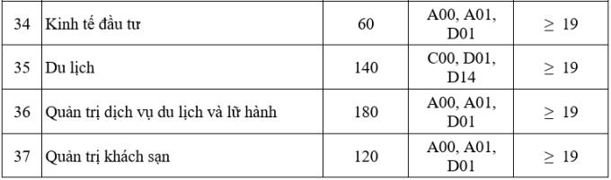 Điểm sàn của Đại học Công nghiệp Hà Nội cao nhất 23 - 4