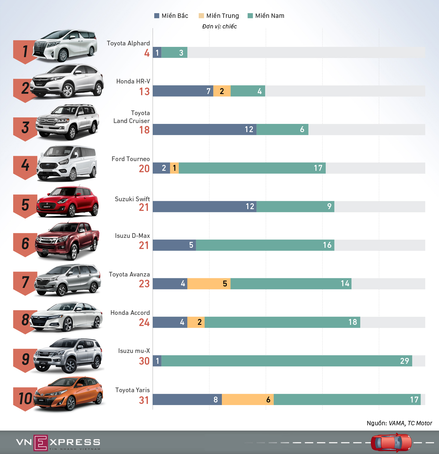10 ôtô ít khách nhất tháng 8