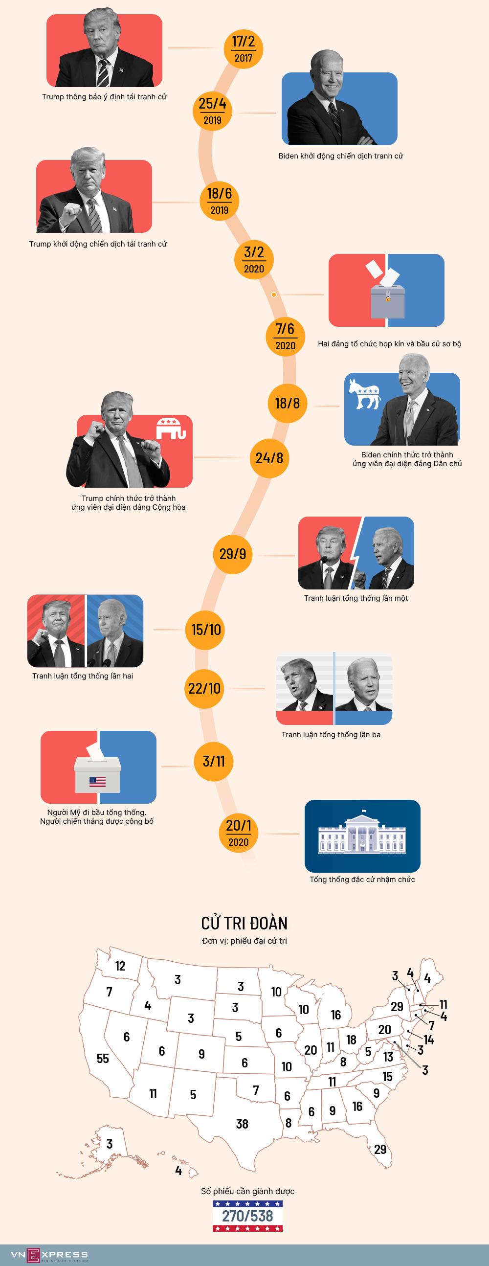 Đường đua đến Nhà Trắng của Trump - Biden