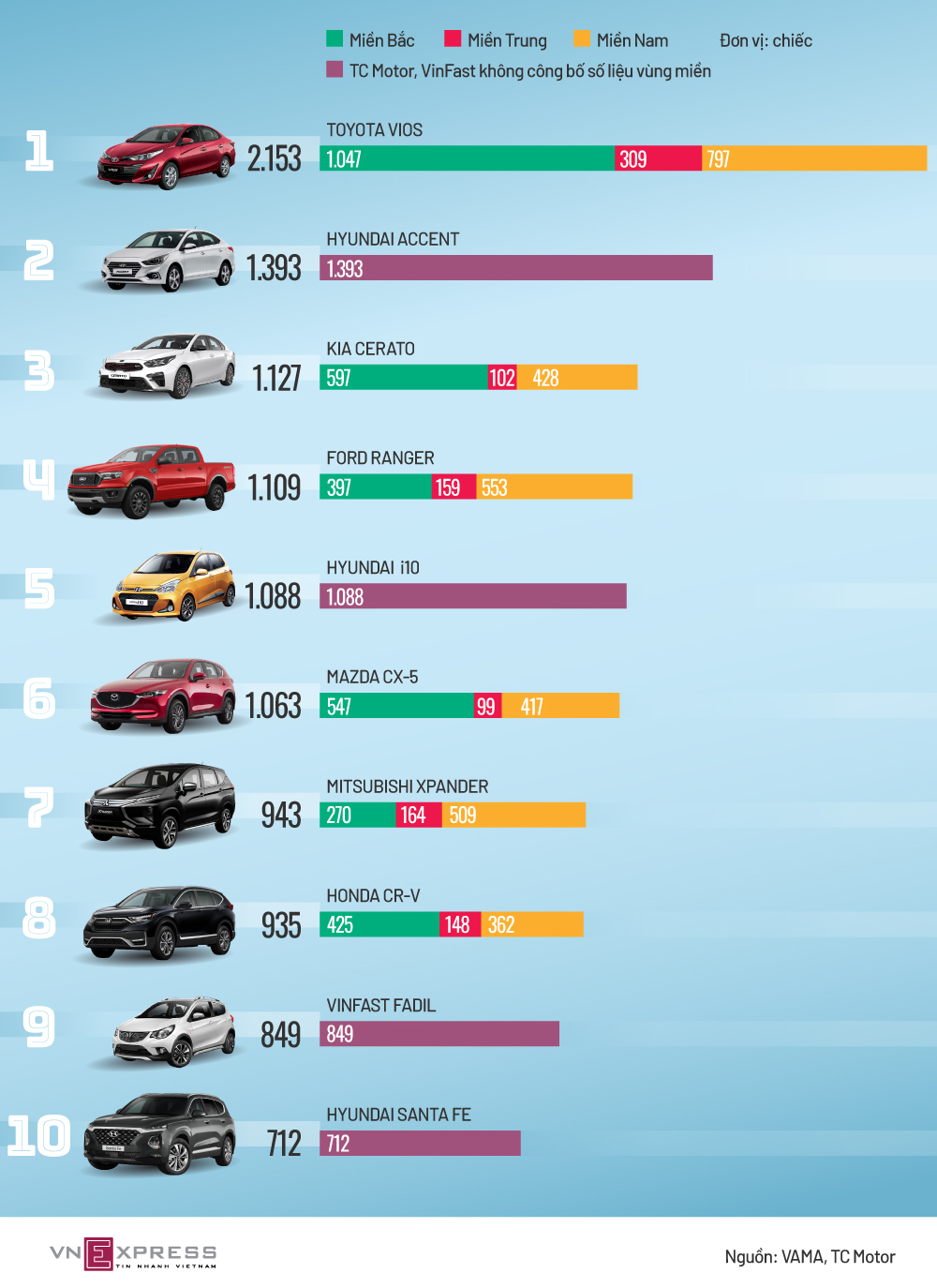 Top xe bán chạy tháng 8 - ngôi vương khó lật