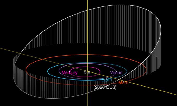 Tiểu hành tinh rộng 1.000 m lao qua gần Trái Đất