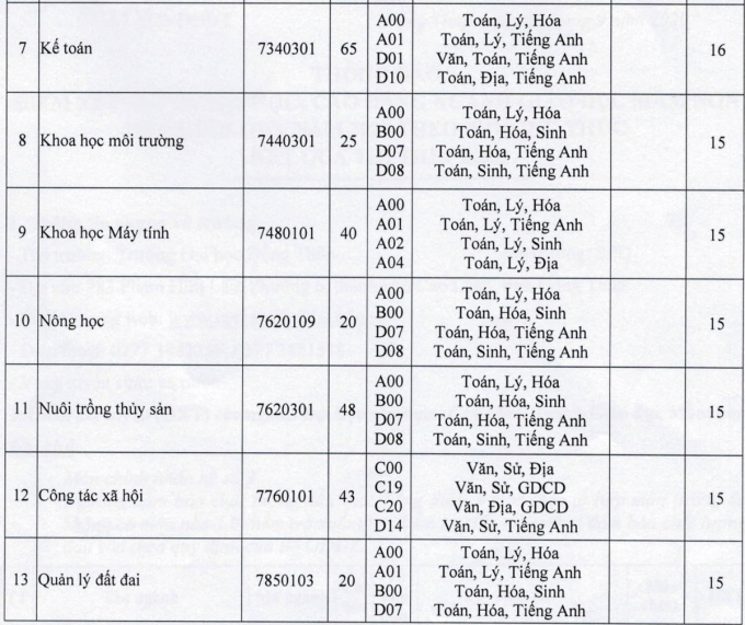 Nhiều trường lấy sàn tốt nghiệp THPT 14-15 - 13