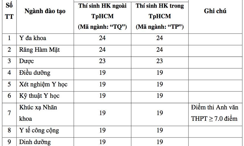 Đại học Y khoa Phạm Ngọc Thạch lấy điểm sàn cao nhất 24