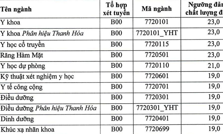 Điểm sàn xét tuyển của 7 trường Y Dược phía Bắc
