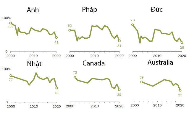 Tỷ lệ người có quan điểm tích cực về Mỹ tại 6 quốc gia được Trung tâm Nghiên cứu Pew khảo sát. Ảnh:Trung tâm Nghiên cứu Pew.