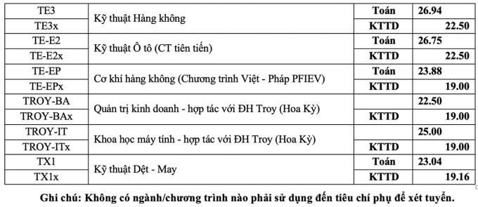 Đại học Bách khoa Hà Nội lấy điểm chuẩn cao nhất là 29,04 - 8