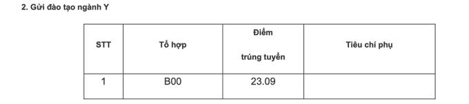 Học viện Cảnh sát nhân dân lấy điểm chuẩn cao nhất 27,73 - 2