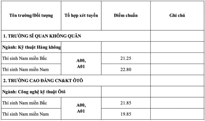 18 trường quân đội công bố điểm chuẩn - 24