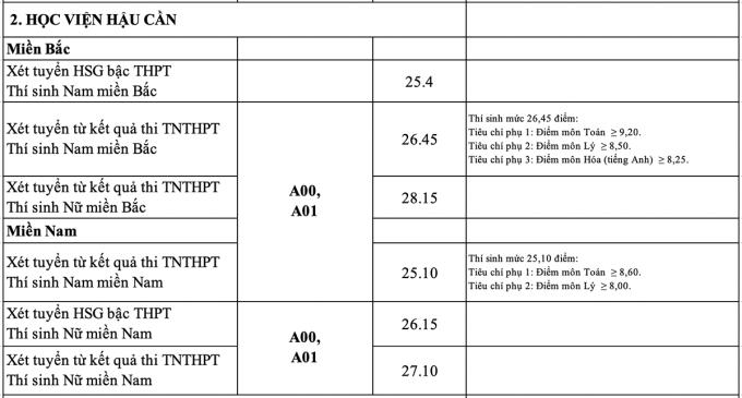 18 trường quân đội công bố điểm chuẩn - 2