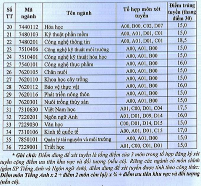 Điểm chuẩn ba trường, khoa Đại học Quốc gia TP HCM - 3