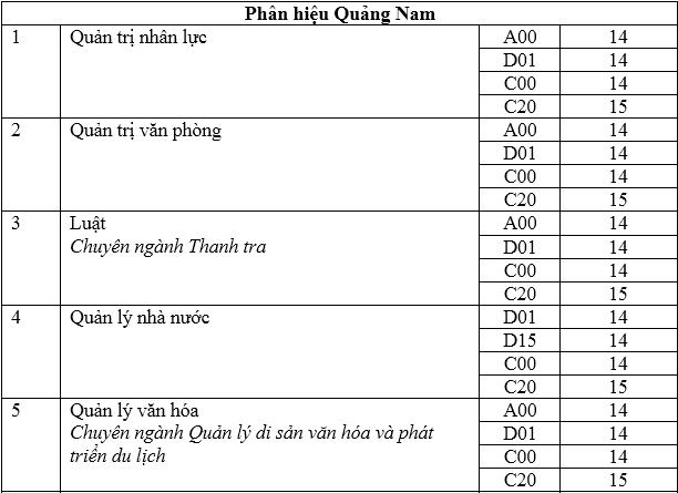 Điểm chuẩn hai đại học, học viện tại Hà Nội - 6