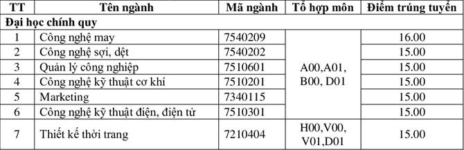 Điểm chuẩn hai đại học, học viện tại Hà Nội - 10