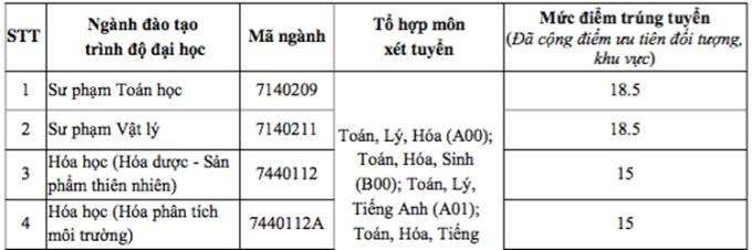 Điểm chuẩn Đại học Tây Nguyên, Quy Nhơn, Khánh Hoà - 3