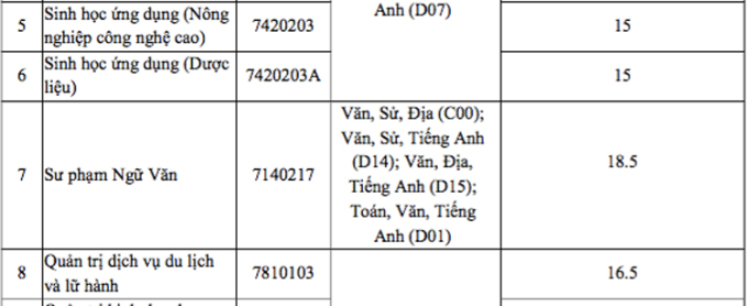 Điểm chuẩn Đại học Tây Nguyên, Quy Nhơn, Khánh Hoà - 4