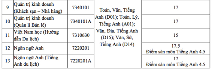 Điểm chuẩn Đại học Tây Nguyên, Quy Nhơn, Khánh Hoà - 5