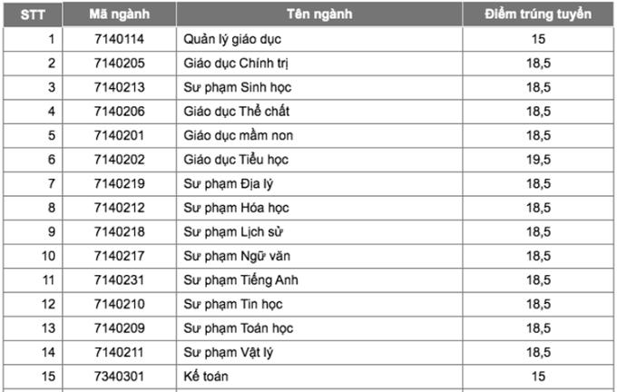 Điểm chuẩn Đại học Tây Nguyên, Quy Nhơn, Khánh Hoà