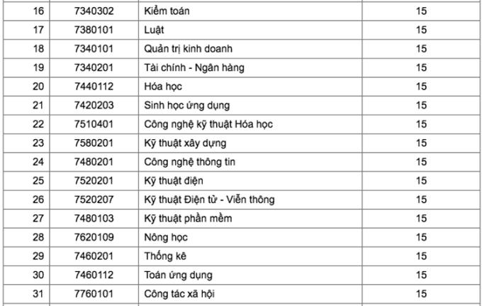 Điểm chuẩn Đại học Tây Nguyên, Quy Nhơn, Khánh Hoà - 1