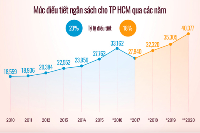 Tỷ lệ điều tiết ngân sách cho TP HCM qua các năm. Đồ hoạ: Tiến Thành.