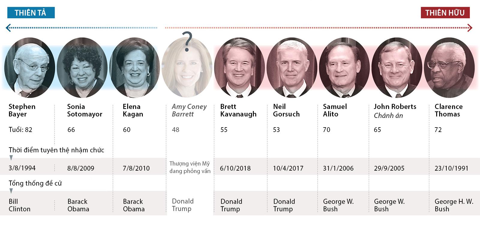 Những thẩm phán trọn đời của Tòa án Tối cao Mỹ