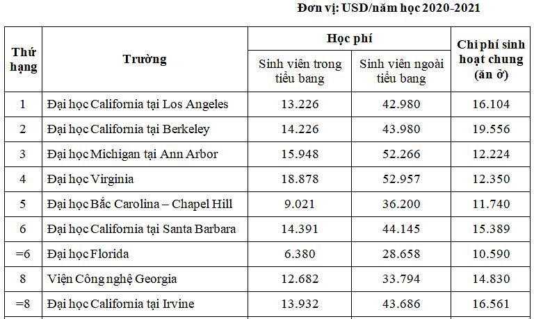 Chi phí học tập tại 10 đại học công lập tốt nhất Mỹ