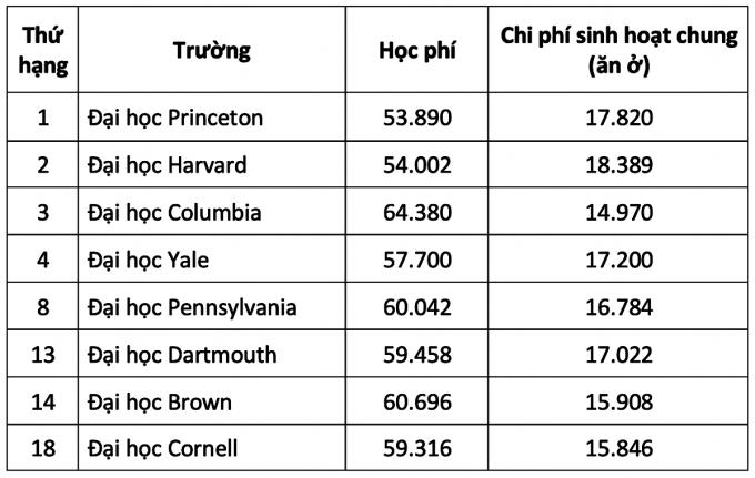 Chi phí học tập tại 8 trường Ivy League của Mỹ - 2