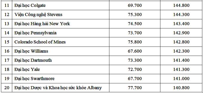 20 đại học Mỹ cho mức lương cao nhất - 4