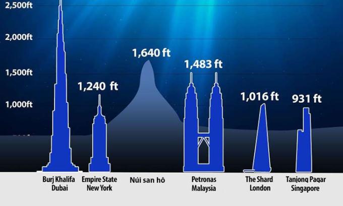 So sánh chiều cao của núi san hô với một số công trình chọc trời trên Trái Đất. Ảnh: Leo Delauncey.