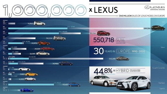 Thống kê doanh số của các mẫu xe Lexus sau 30 có mặt tại châu Âu. Xe lắp động cơ hybrid chiếm hơn 44% thị phần tiêu thụ. Ảnh: Lexus