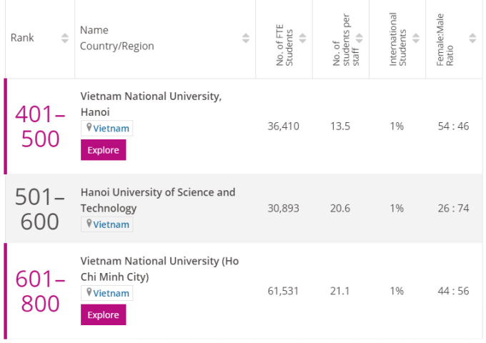 Ngành Kỹ thuật và Công nghệ của Đại học Quốc gia Hà Nội (401-500), Đại học Bách khoa Hà Nội (501-600), Đại học Quốc gia TP HCM (601-800) trong bảng xếp hạng thế giới. Ảnh chụp màn hình