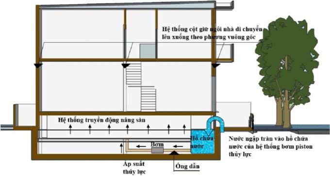 Mặt cắt ngang mô hình nhà giảm tác động của ngập khi nước bên ngoài đang tràn vào nhà. Ảnh: Nhân vật cung cấp.
