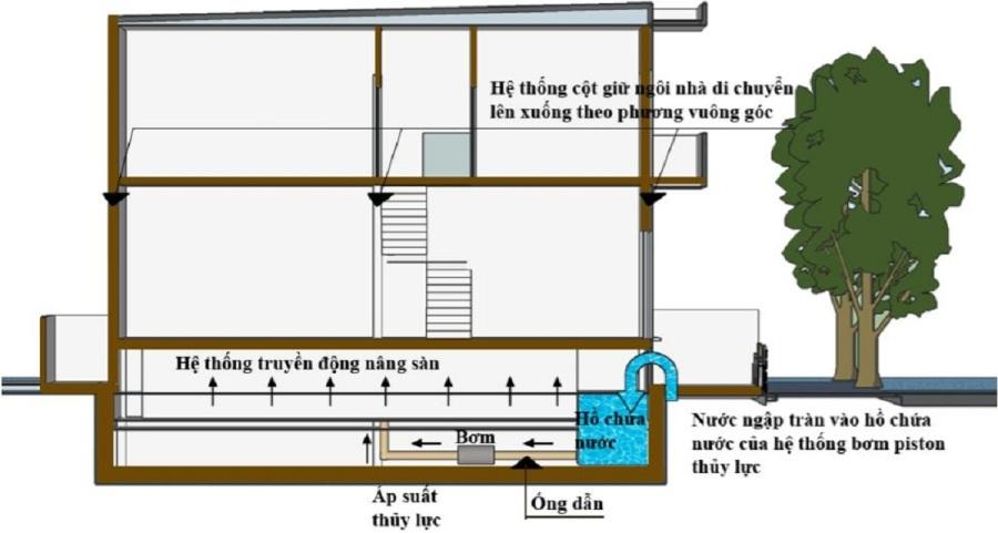 Thiết kế nhà giảm tác động của ngập