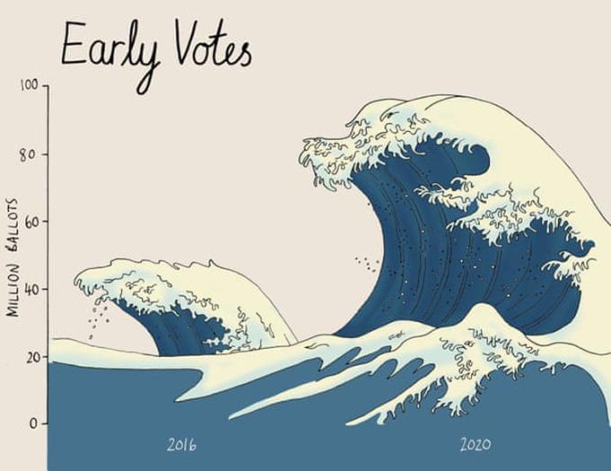 Hình ảnh làn sóng tượng trưng lượng cử tri đi bỏ phiếu trong bầu cử Mỹ năm 2016 và 2020. Đồ họa: Guardian.
