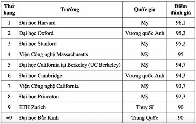 10 đại học đào tạo ngành kỹ thuật tốt nhất thế giới năm 2021