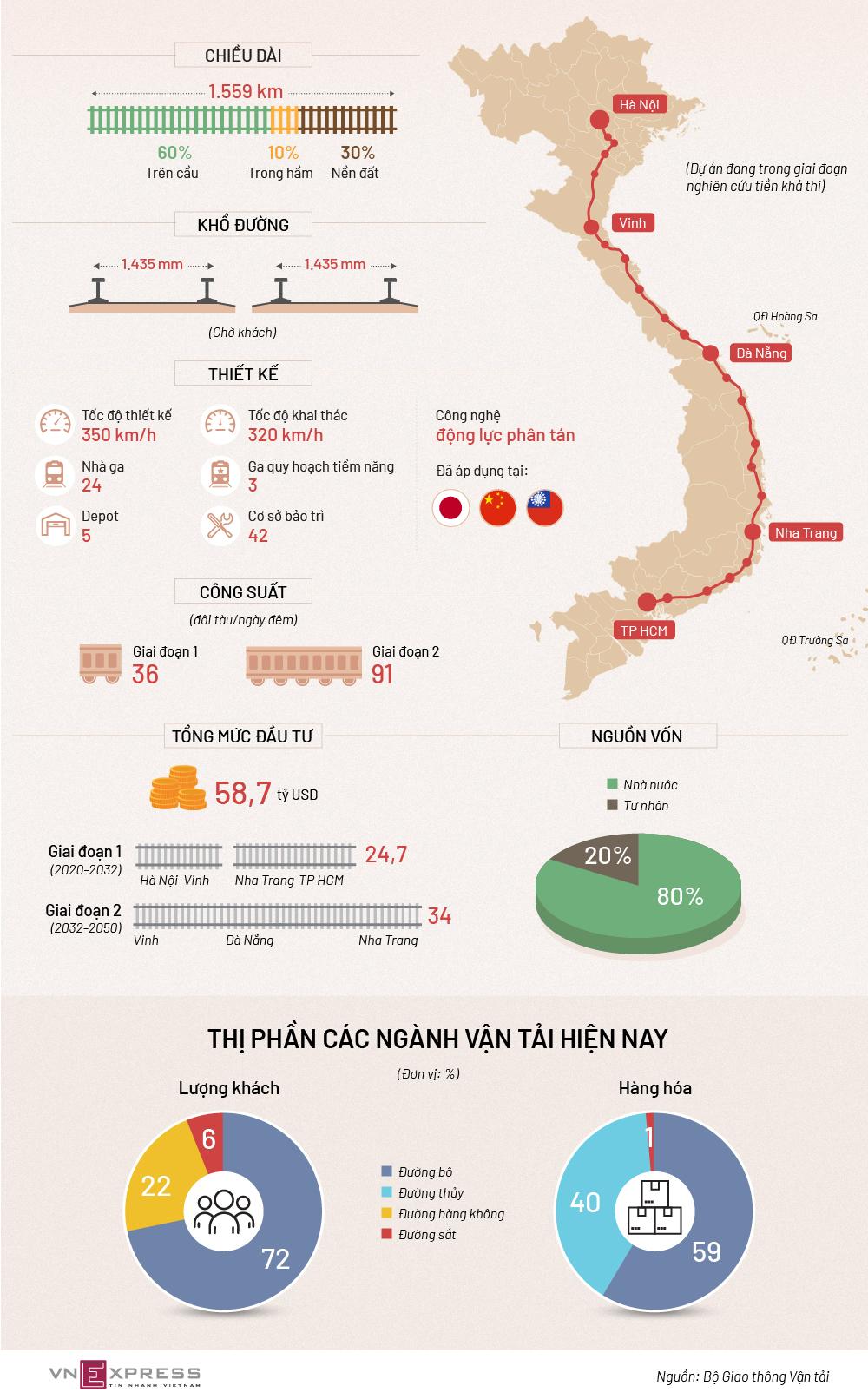 Quy mô đề xuất đường sắt tốc độ cao Bắc Nam