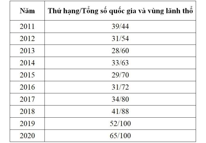 Việt Nam rớt 13 bậc về năng lực Anh ngữ - 2