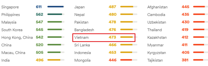 Điểm EF EPI các quốc gia và vùng lãnh thổ ở châu Á (các gam màu từ trái sang phải lần lượt biểu thị cho các mức độ rất cao, cao, trung bình, thấp và rất thấp).