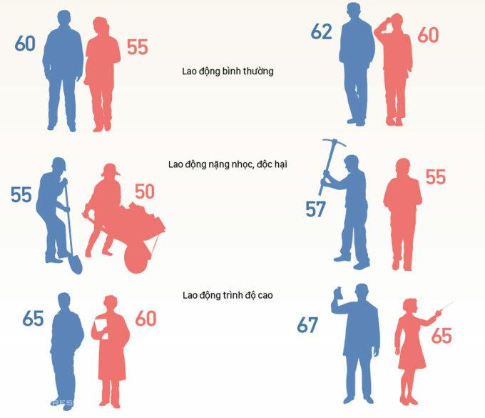 Lộ trình tăng tuổi nghỉ hưu từ 2021 (Click vào đây để xem chi tiết). Đồ họa: Việt Chung