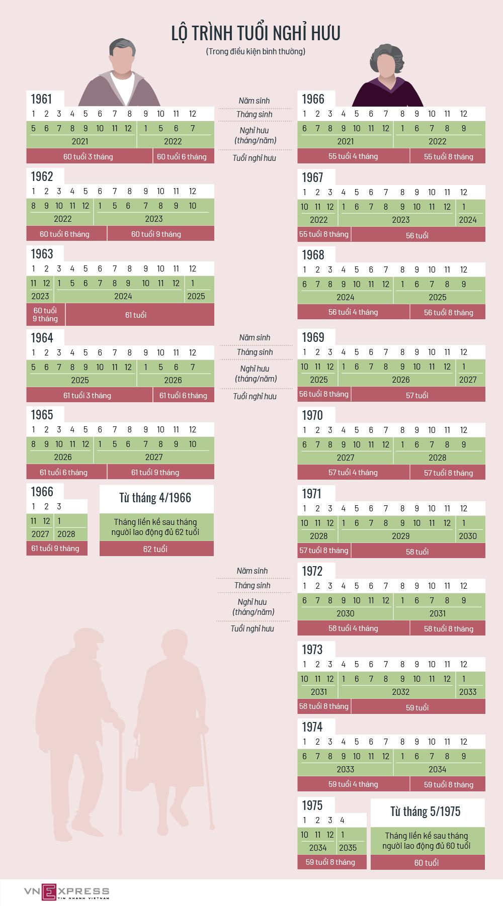 Tuổi nghỉ hưu tương ứng với năm sinh theo lộ trình mới
