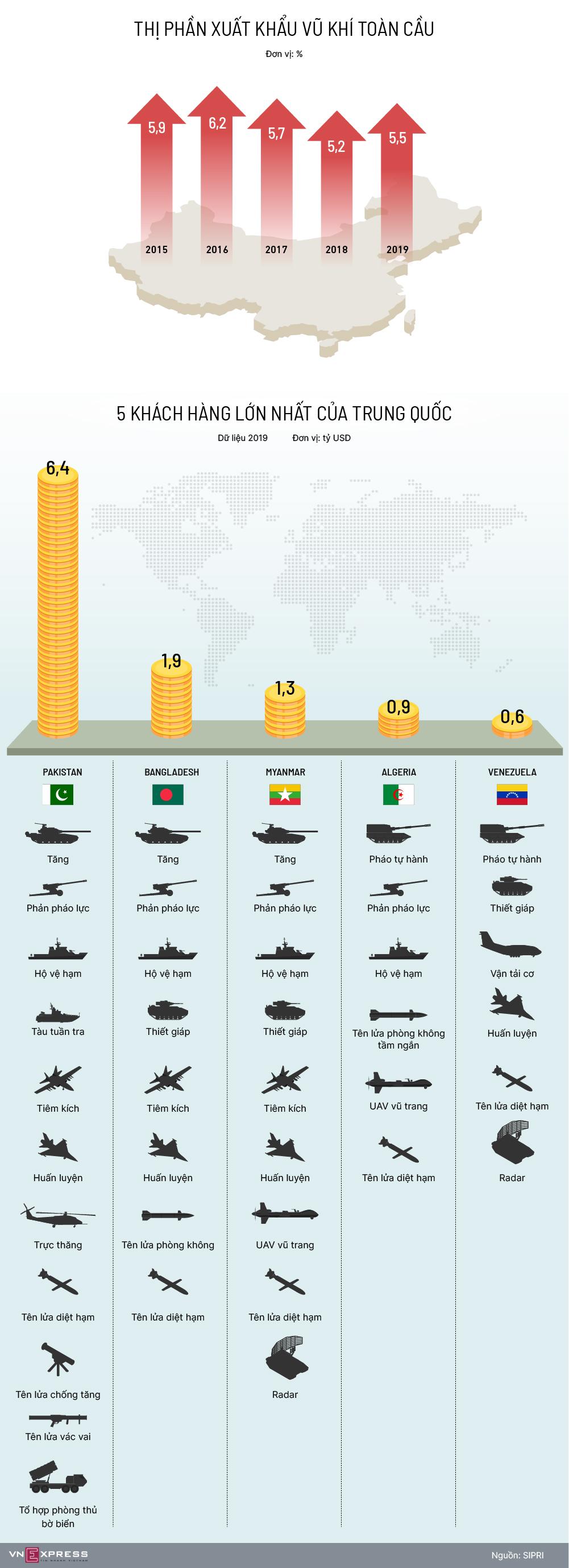5 quốc gia mua nhiều vũ khí Trung Quốc nhất